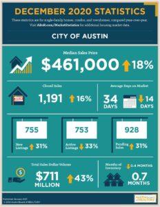 City of Austin real estate market statistics for December of 2020