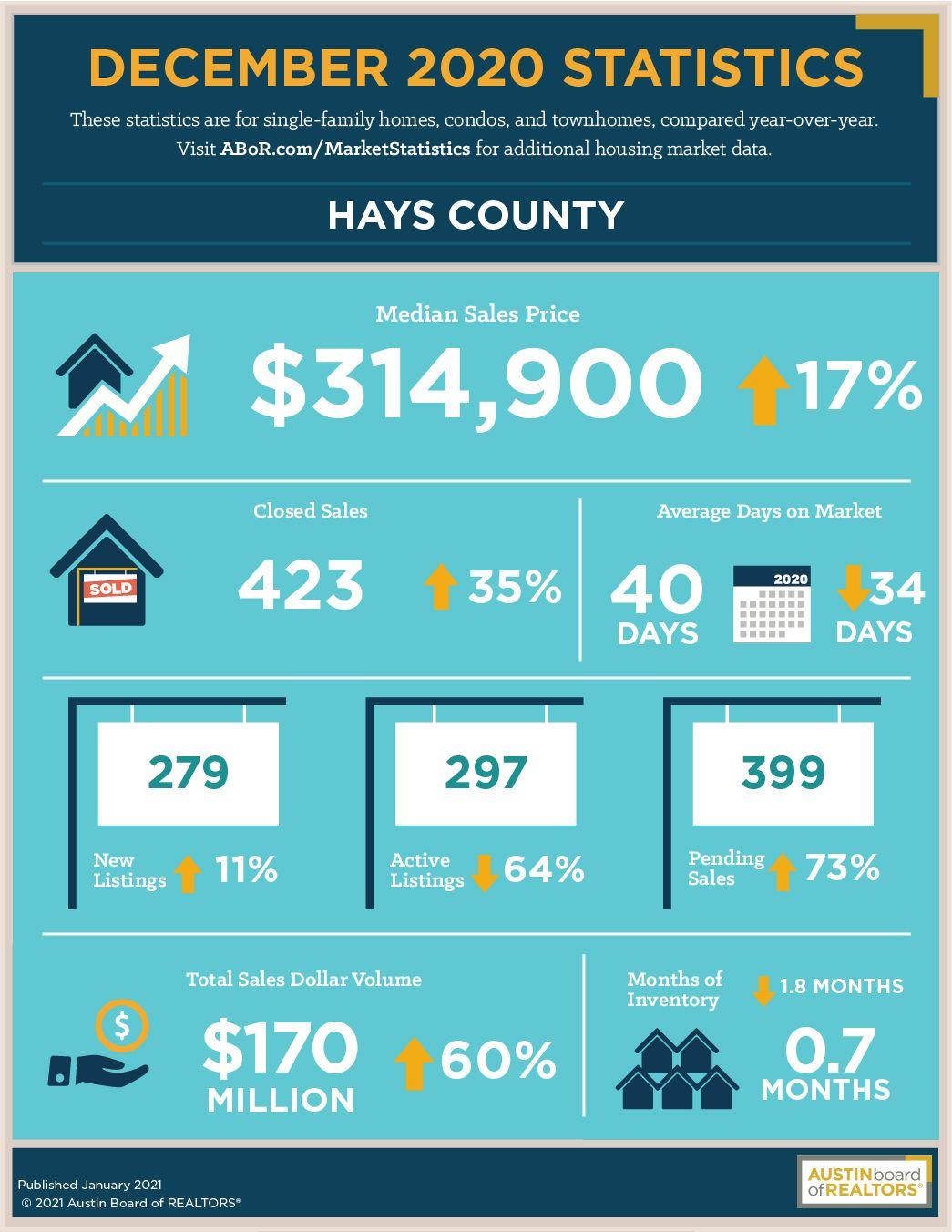 Hays County December 2020 Real Estate Statistics