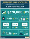 Austin Round Rock December 2020 Real Estate Housing statistics