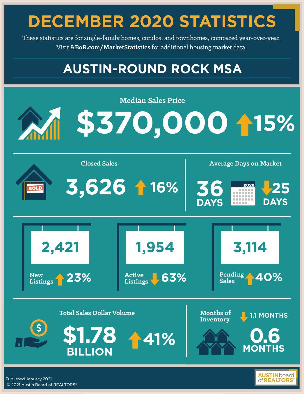 Austin Round Rock December 2020 Real Estate Housing statistics