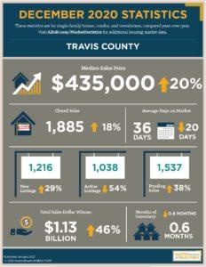 Travis County December 2020 Housing Data