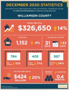 Williamson County 2020 December Real estate market statistics