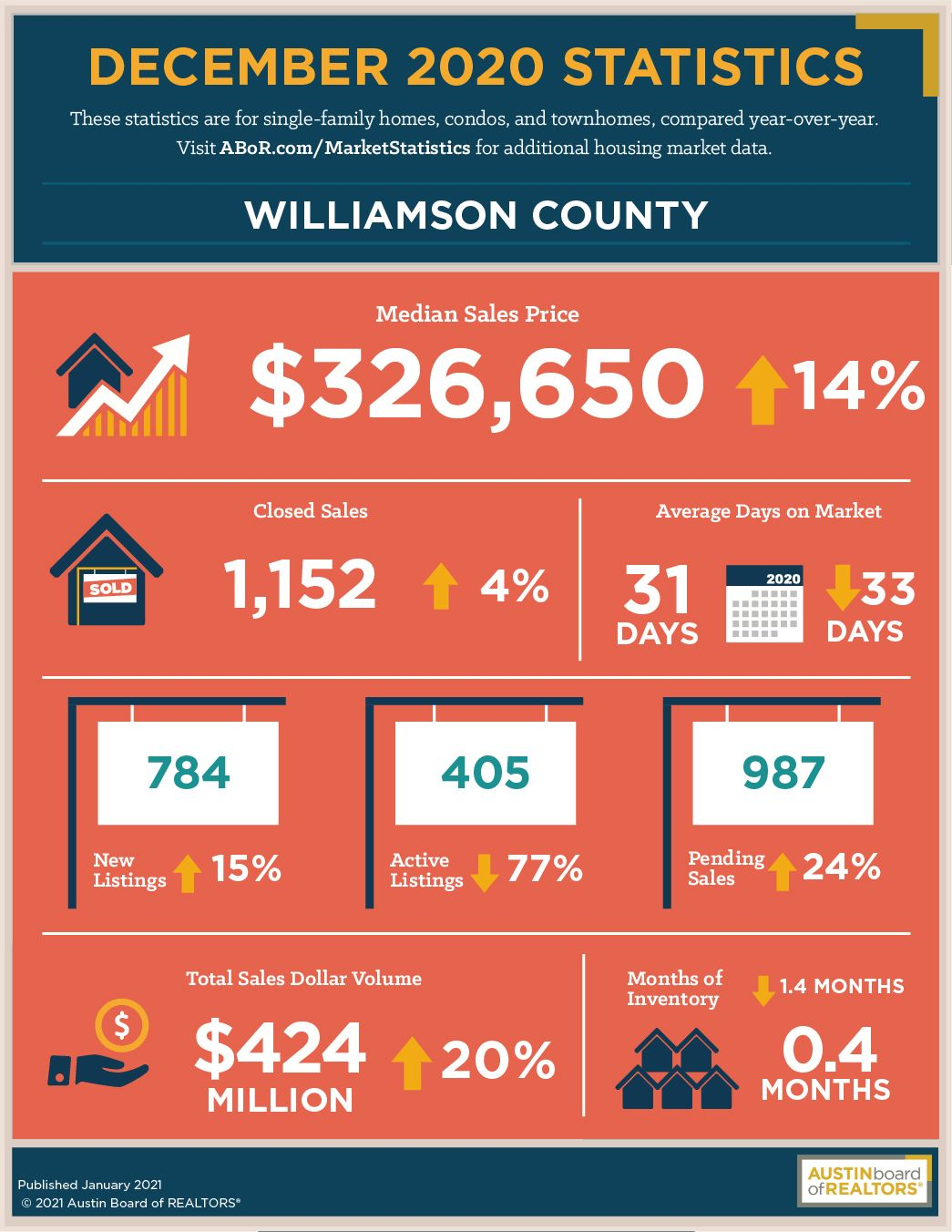 Williamson County 2020 December Real estate market statistics