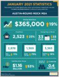 Austin Home Sales