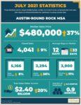 Austin Real Estate News August 2021